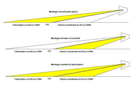 Feux de croisement distance d'éclairage